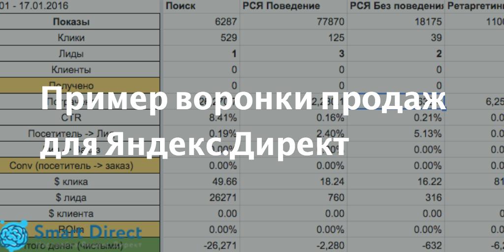Пример воронки продаж для Яндекс.Директ