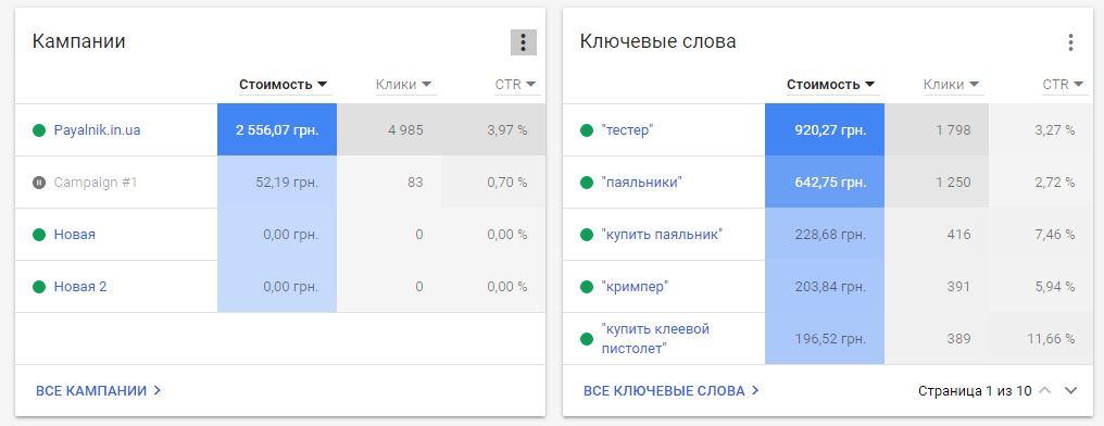 google ads - как пользоваться