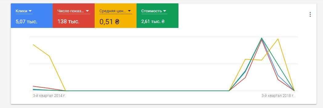 google adwords - как пользоваться