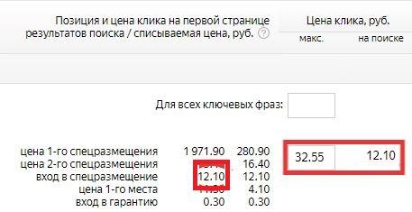 аукцион яндекс директ